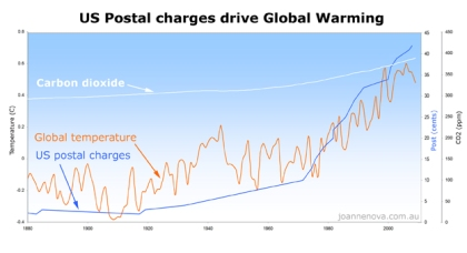 us_post_causes_global_warming3