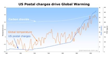 us_post_causes_global_warming3