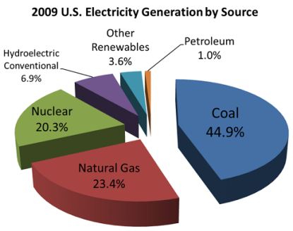 electricity_generation_by_source_2009_65