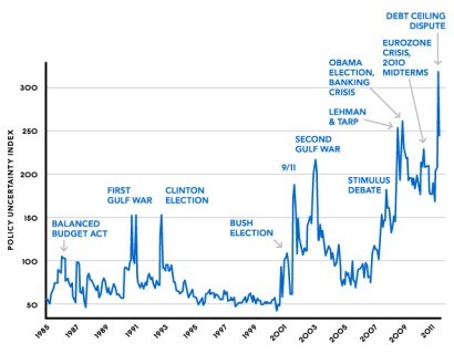 index of policy uncertainty