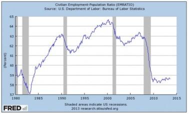 Civilian Employment