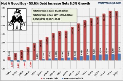 Debt-vs-GDP-Obama-101713