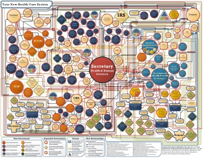 ObamaCare flow chart