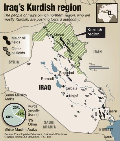USIRAQ KURDS