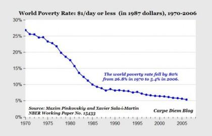 worldpoverty-600x387
