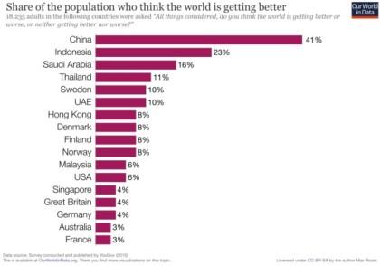 Optimistic-about-the-future