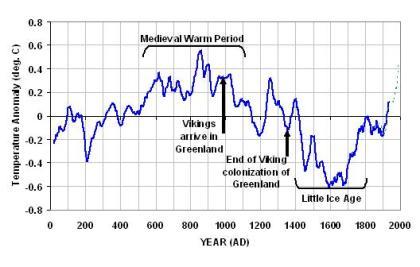 2000-years-of-global-temperature